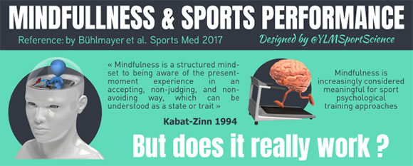 Mindfullness & Sports Performance