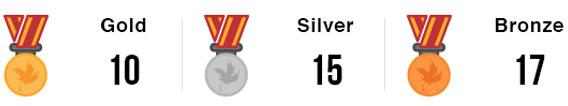 Team Manitoba Medals